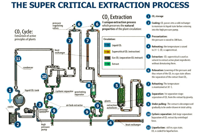 co2-extraction-supercritical-extraction